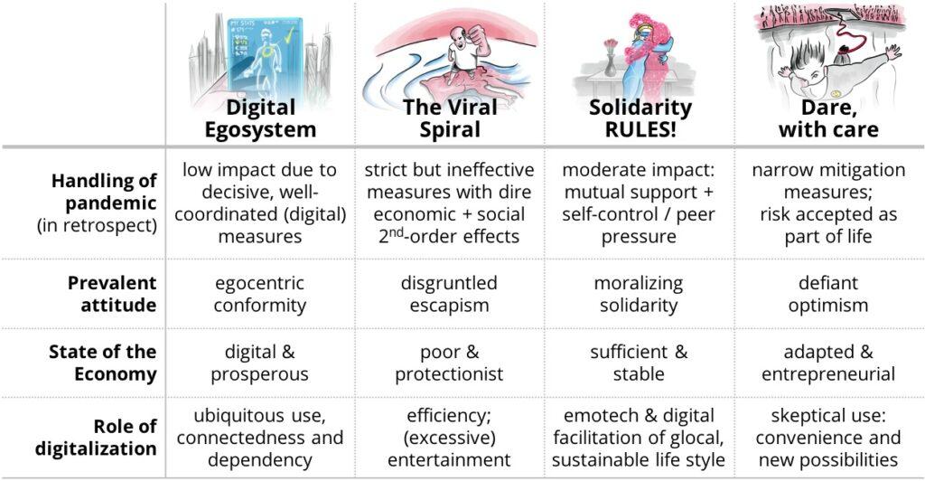 Comparison 4 scenarios © SOMMERRUST 2020